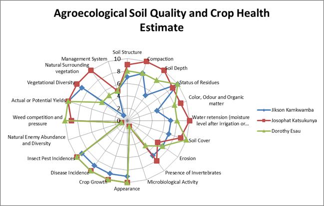 Csa project farmers assess soil health kusamala for Soil health institute